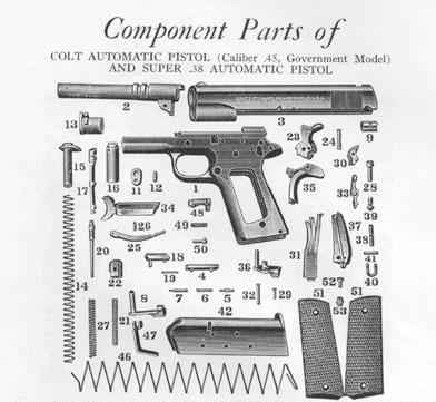 Parts of the .45 Automatic Pistol